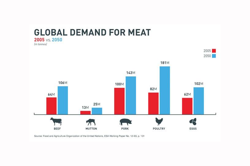 Meat-demand