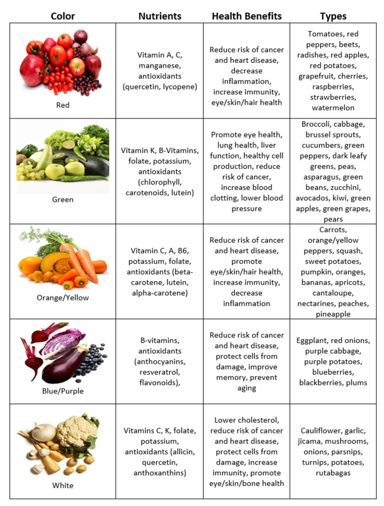 Eat The Rainbow – Nutrient & Phytonutrient guide